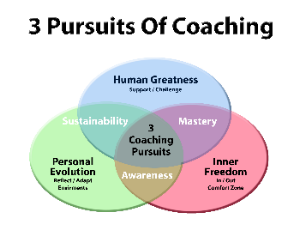 The Three Pursuits Venn Diagram depicts our philosophy of coaching