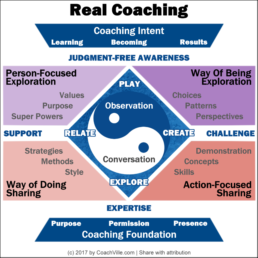 CoachVille REAL Coaching Model